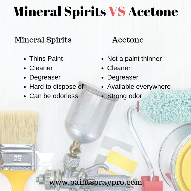 Compare mineral spirits and acetone