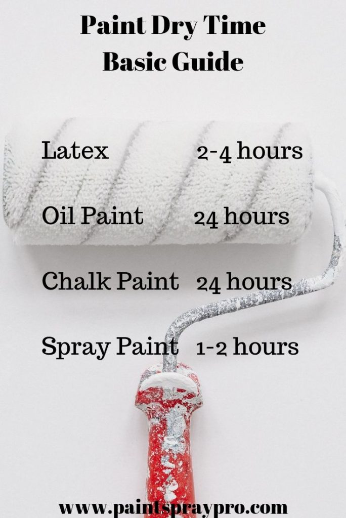how long does it take paint to dry